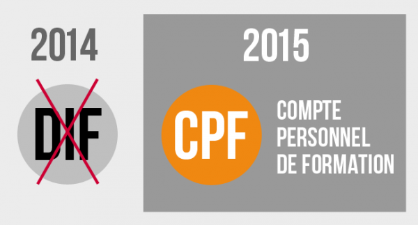 Cpf Langues Comment Ca Marche Ways Formation